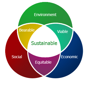 describe the three sphere model for system management Having spent a considerable part of my professional and academic life thinking and writing about the public sphere,  • management of  the three that you.
